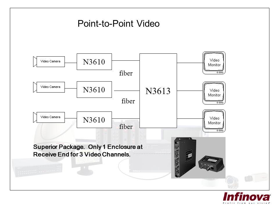 Point-to-Point Video N3613 N3610 N3610 N3610 fiber fiber fiber