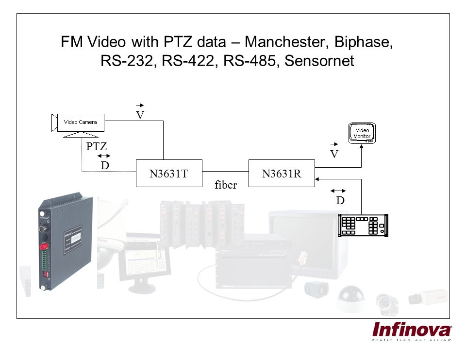 FM Video with PTZ data – Manchester, Biphase, RS-232, RS-422, RS-485, Sensornet