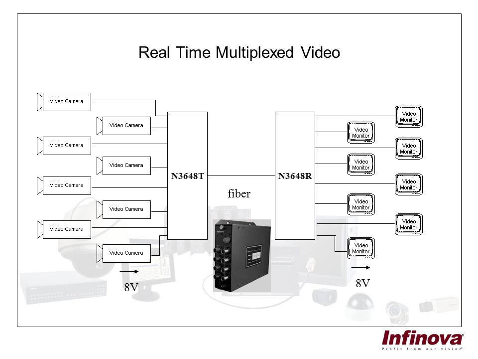 Real Time Multiplexed Video