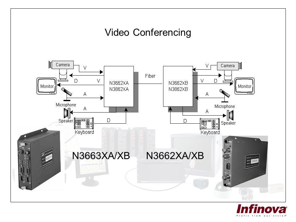Video Conferencing N3663XA/XB N3662XA/XB
