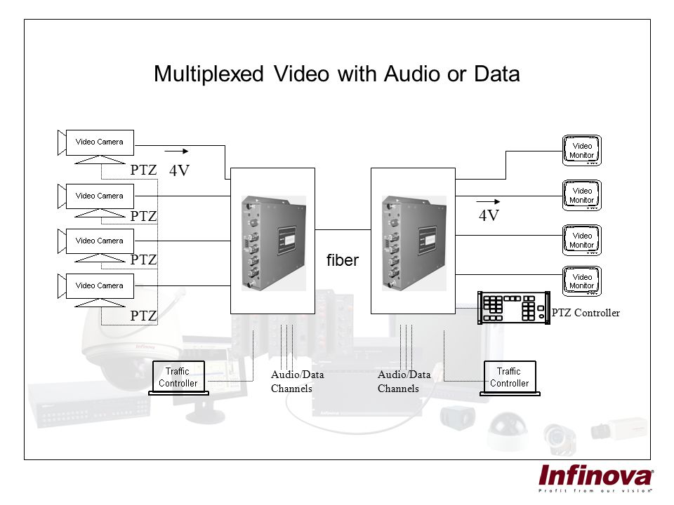 Multiplexed Video with Audio or Data
