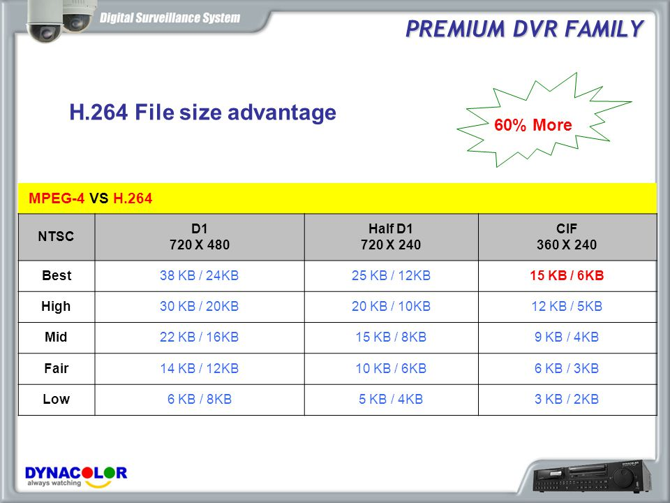 PREMIUM DVR FAMILY H.264 File size advantage 60% More MPEG-4 VS H.264