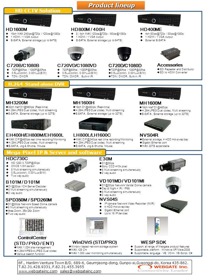 Mega-Pixel IP & Server and software