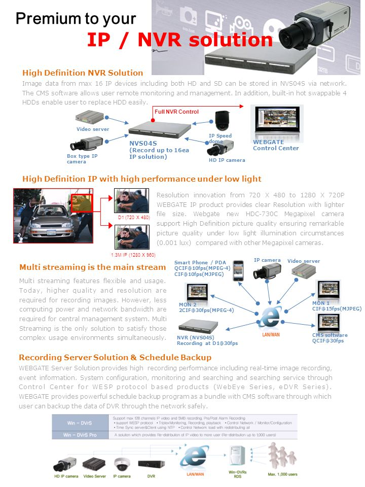 IP / NVR solution Premium to your High Definition NVR Solution