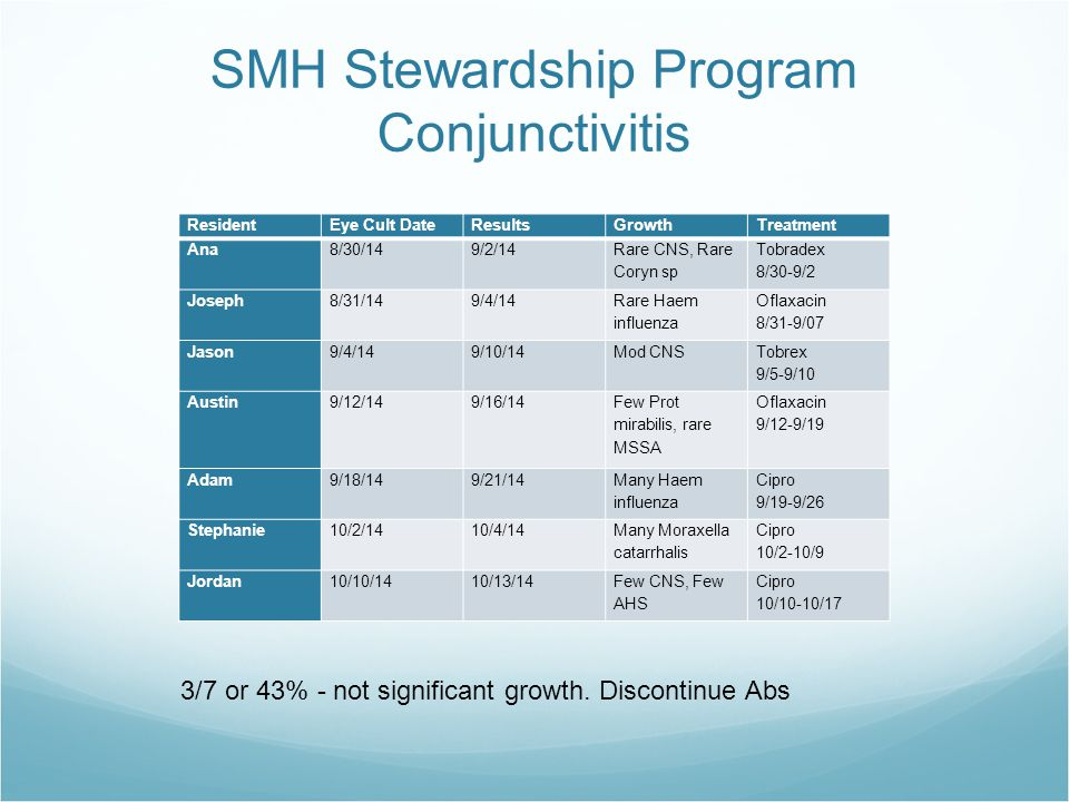 SMH Stewardship Program Conjunctivitis