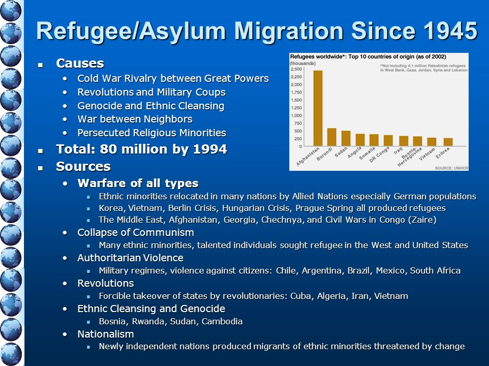 Refugee/Asylum Migration Since 1945