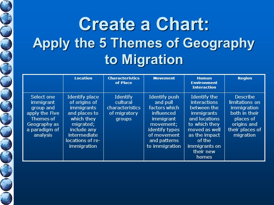 Create a Chart: Apply the 5 Themes of Geography to Migration