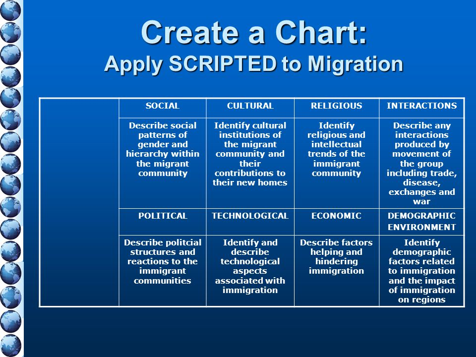Create a Chart: Apply SCRIPTED to Migration