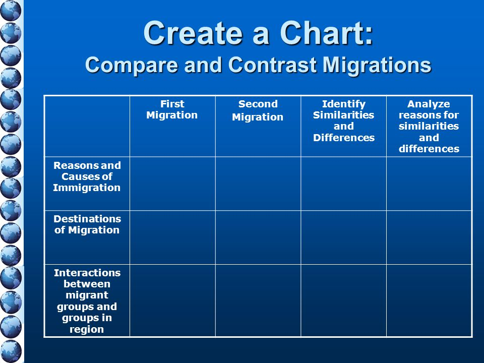 Create a Chart: Compare and Contrast Migrations