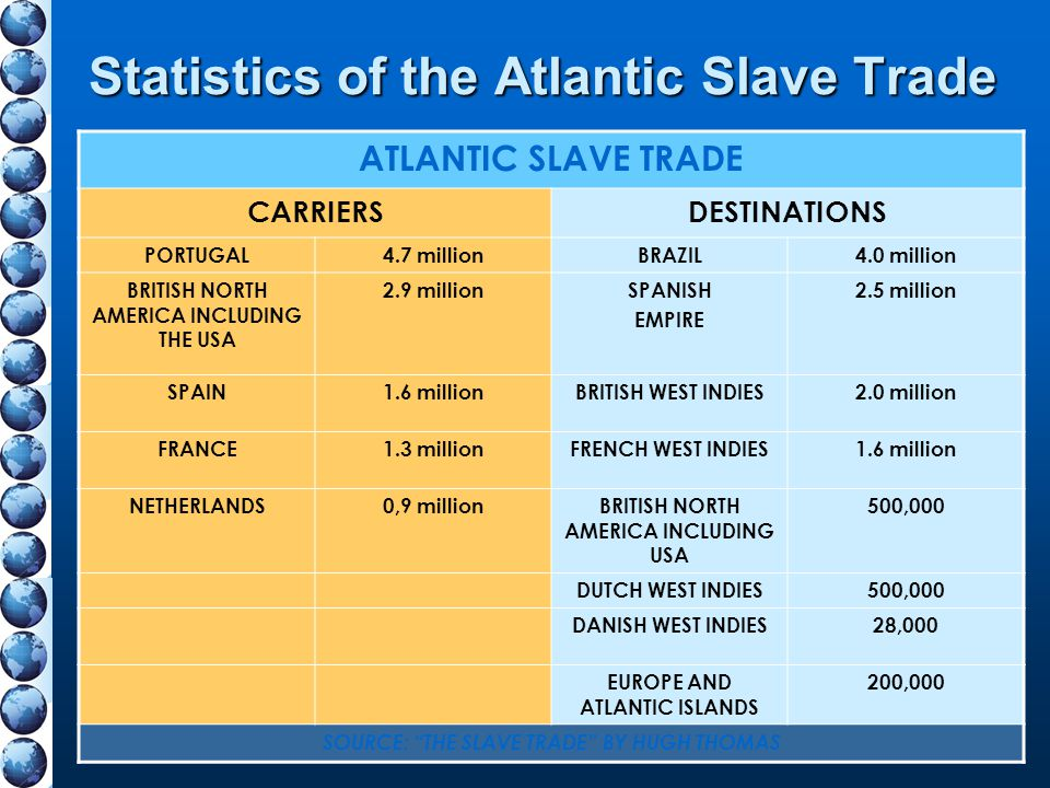 Statistics of the Atlantic Slave Trade