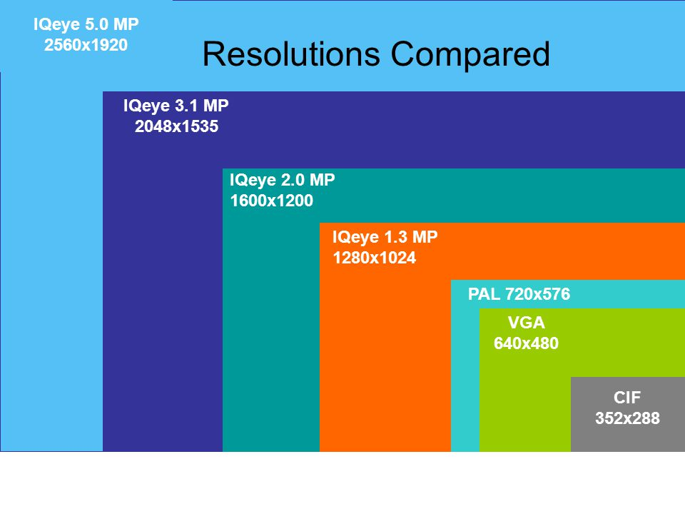 Resolutions Compared IQeye 5.0 MP 2560x1920 IQeye 3.1 MP 2048x1535