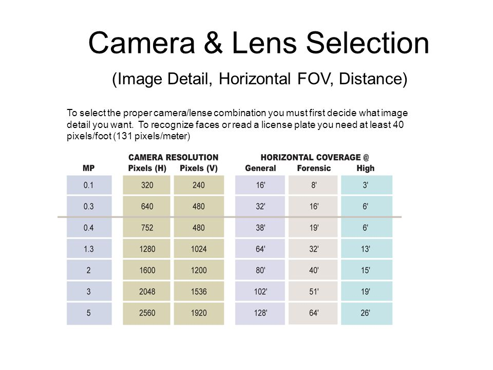 Camera & Lens Selection