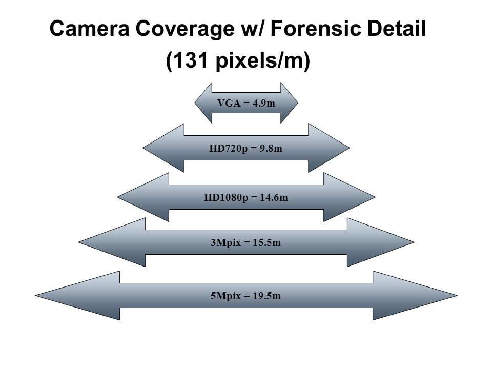Camera Coverage w/ Forensic Detail