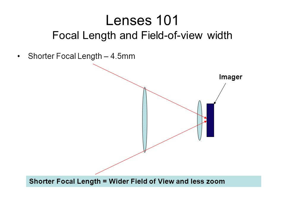 Lenses 101 Focal Length and Field-of-view width