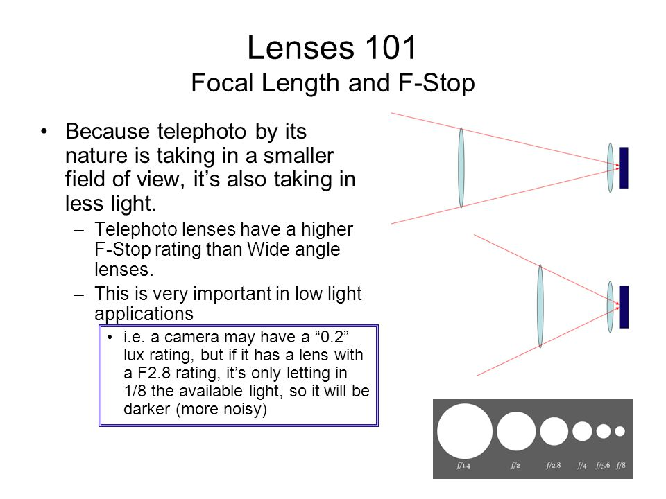 Lenses 101 Focal Length and F-Stop