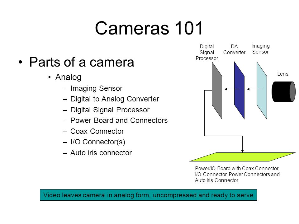 Cameras 101 Parts of a camera Analog Imaging Sensor