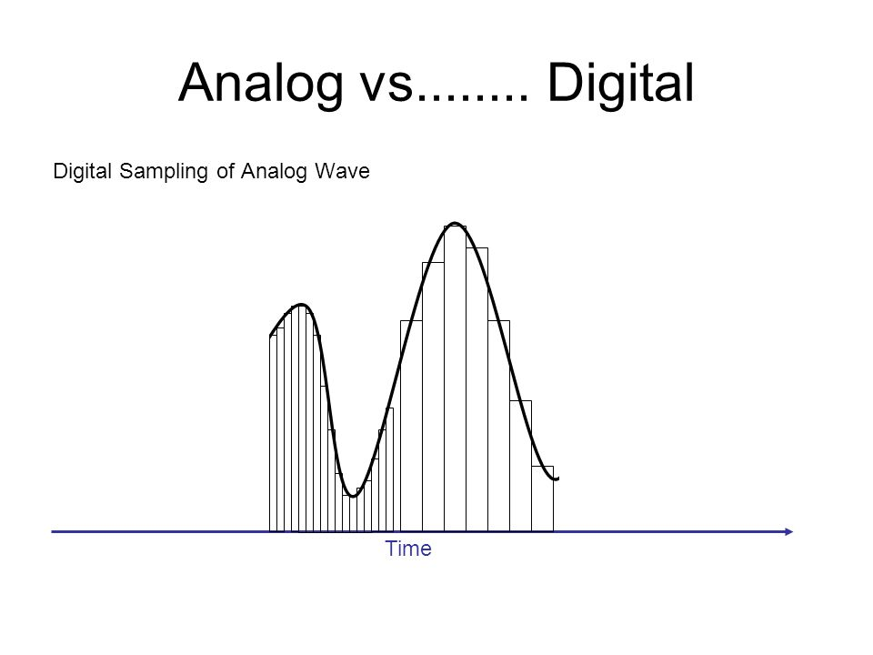 Analog vs........ Digital Digital Sampling of Analog Wave Time