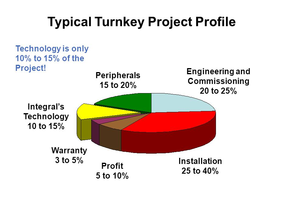 Typical Turnkey Project Profile