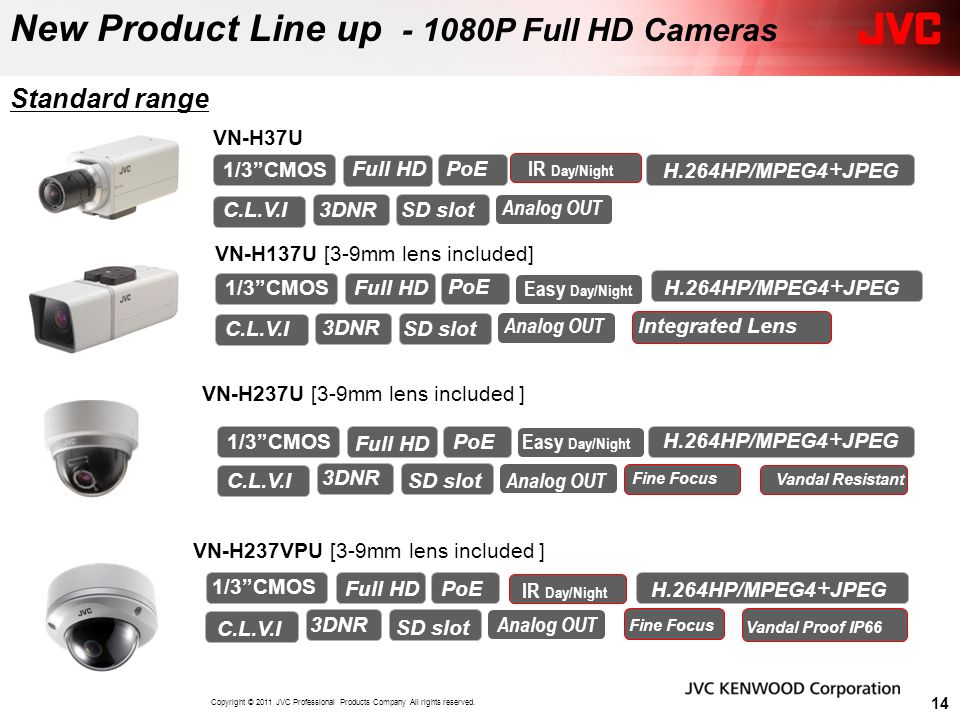 New Product Line up - 1080P Full HD Cameras