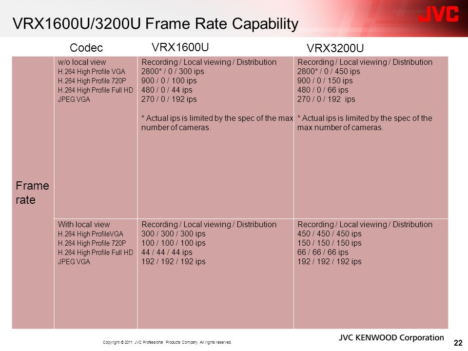 VRX1600U/3200U Frame Rate Capability