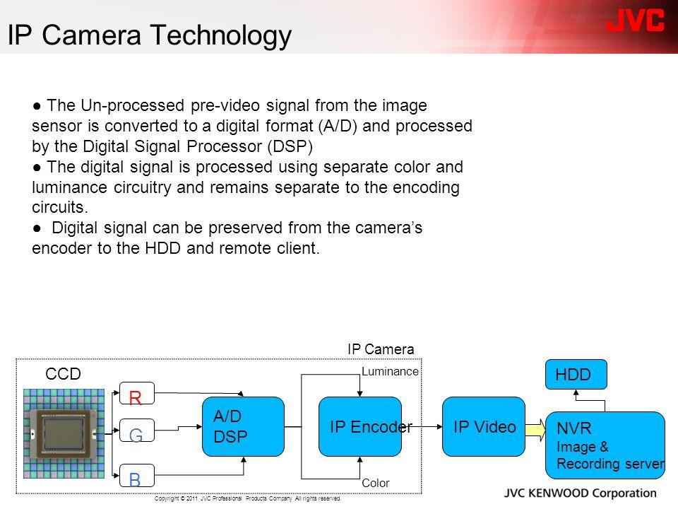 IP Camera Technology R G B