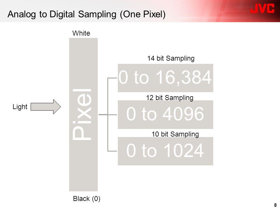 Analog to Digital Sampling (One Pixel)