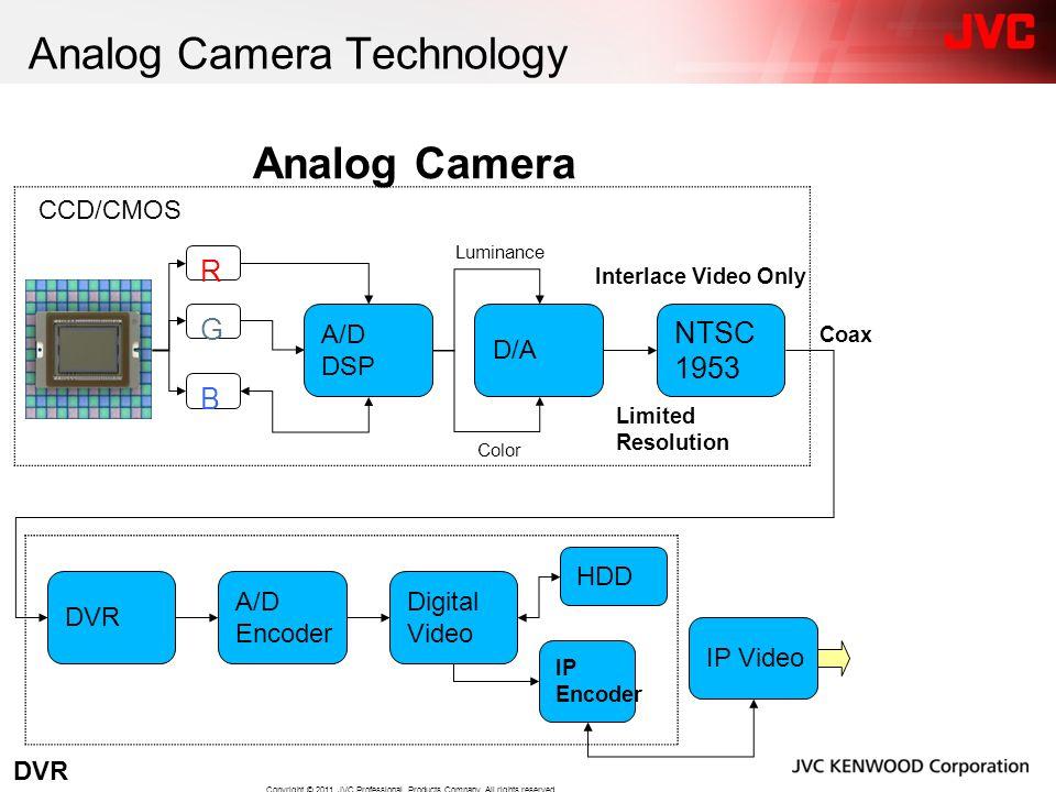 Analog Camera Technology