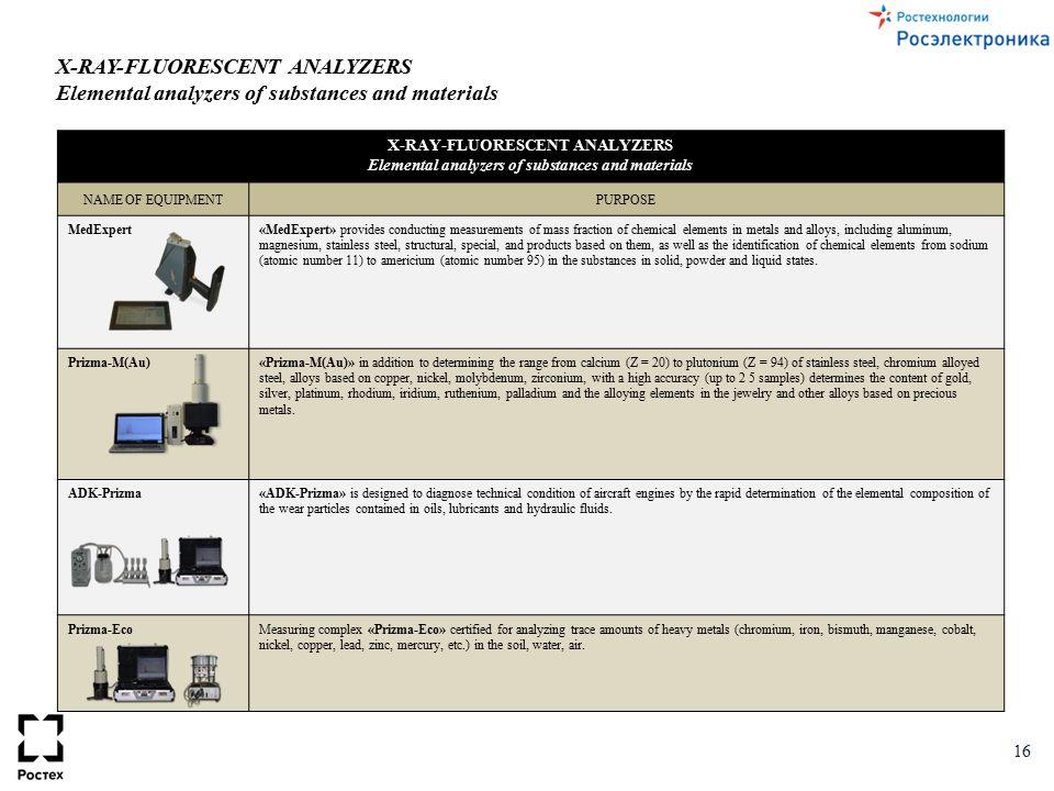 X-RAY-FLUORESCENT ANALYZERS