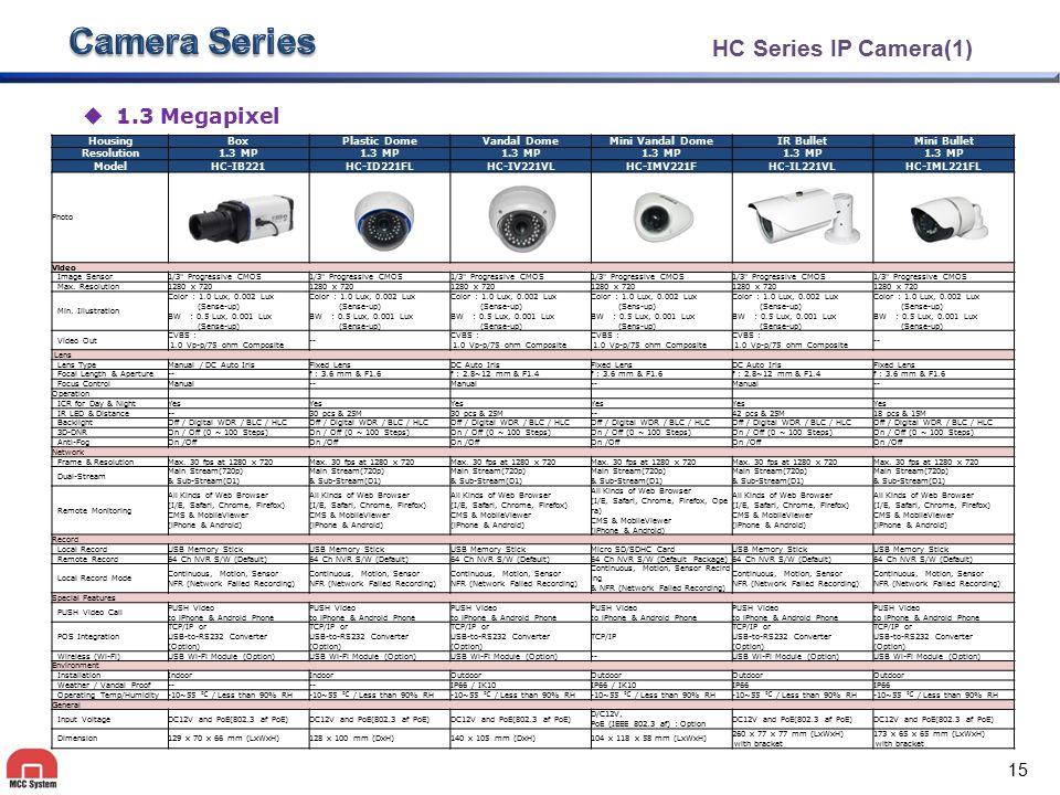 Camera Series HC Series IP Camera(2) 2.1 Megapixel Housing Box