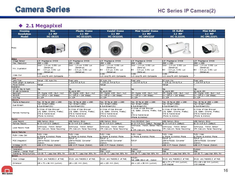 Camera Series KC Series IP Camera 2.1 Megapixel Housing Box