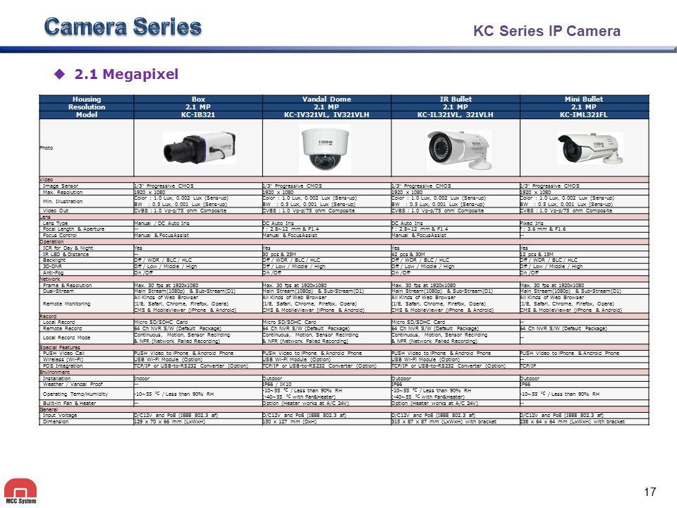 Camera Series KC Series Hybrid Camera 2.1 Megapixel & 1080P Housing