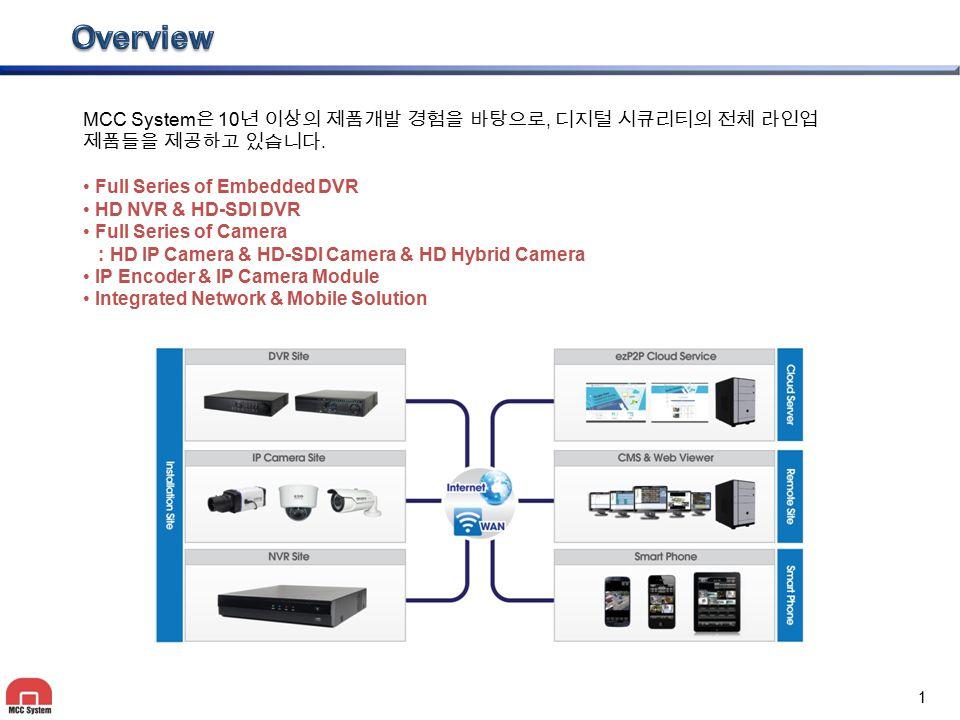Company Structure 영업/관리 신 용 식 / 부장 구매/생산관리 함 석 윤 / 과장 R&D DVR F/W