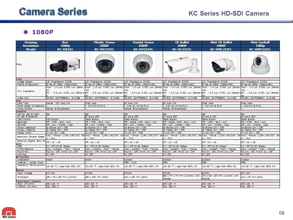 Camera Series IP Camera Module(1) KC Module & HC Module