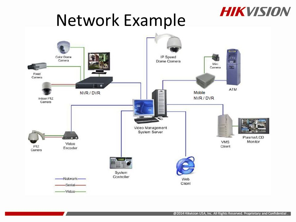 Network Example @2014 Hikvision USA, Inc. All Rights Reserved. Proprietary and Confidential .