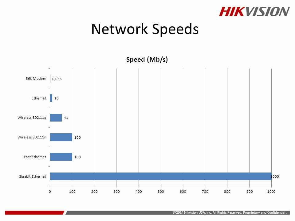 Network Speeds @2014 Hikvision USA, Inc. All Rights Reserved. Proprietary and Confidential .