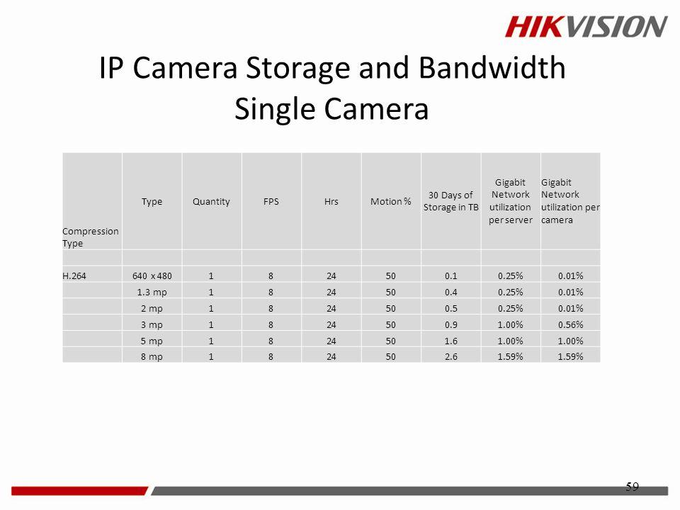 IP Camera Storage and Bandwidth Single Camera