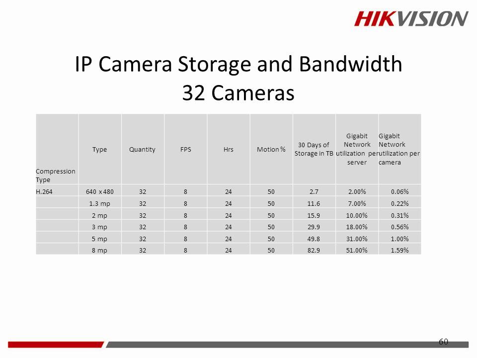 IP Camera Storage and Bandwidth 32 Cameras