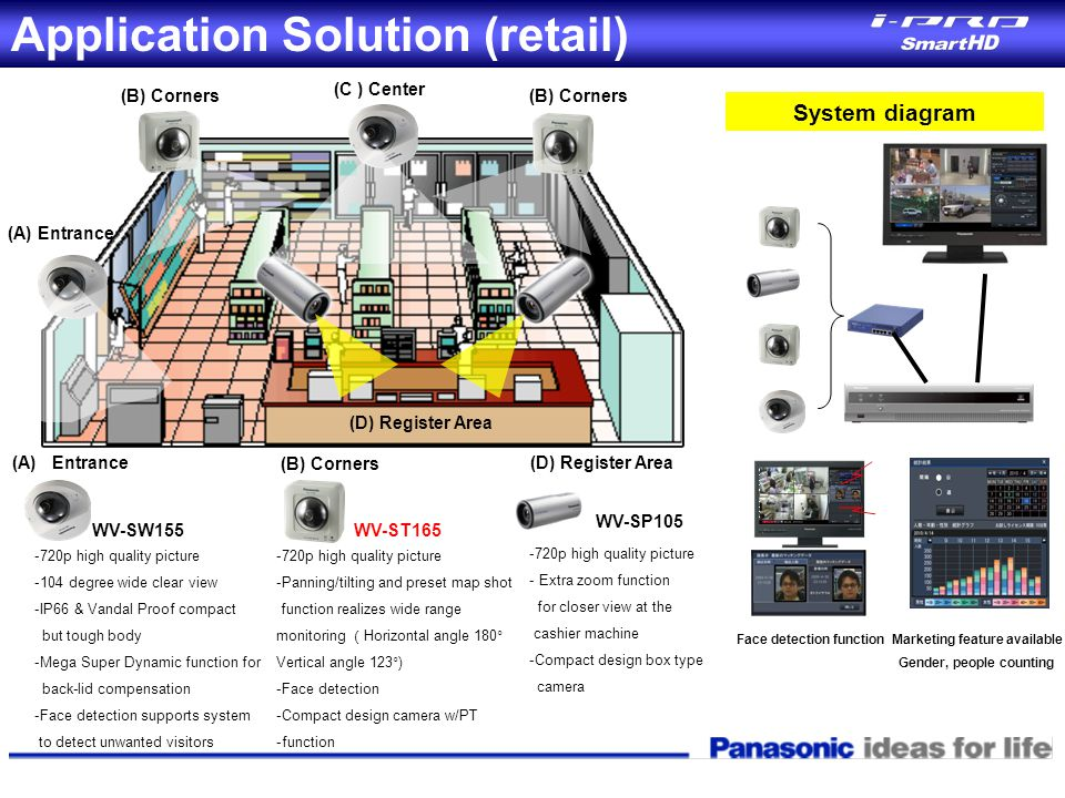 Application Solution (retail)