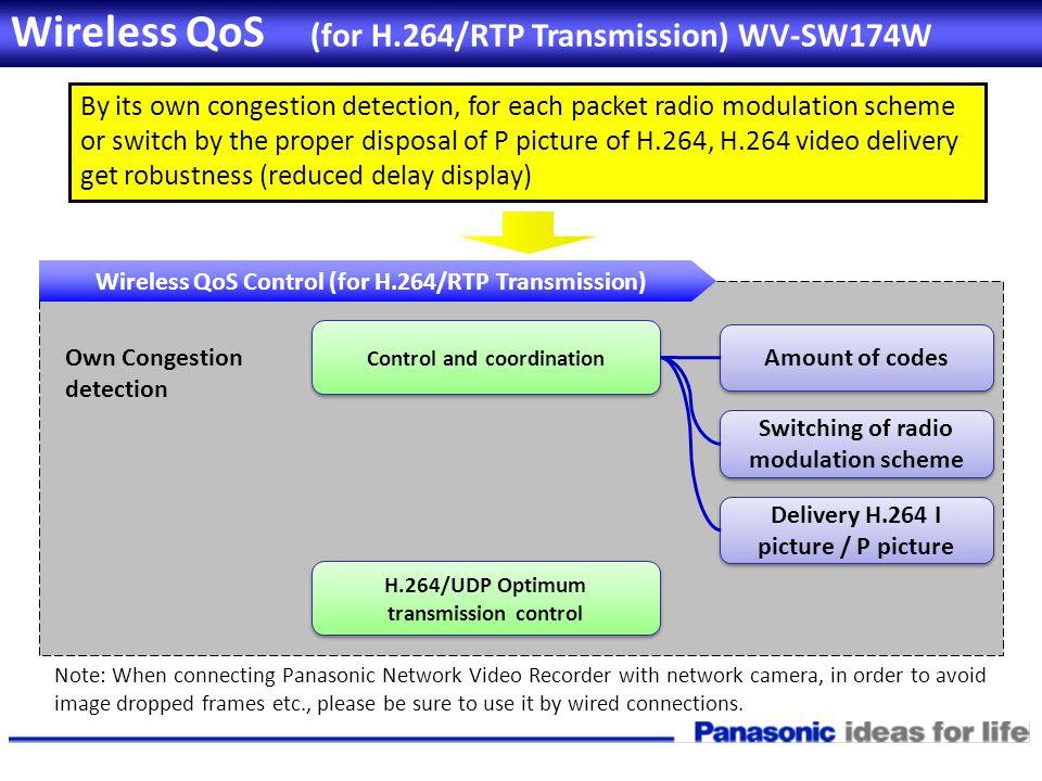 Wireless QoS (for H.264/RTP Transmission) WV-SW174W