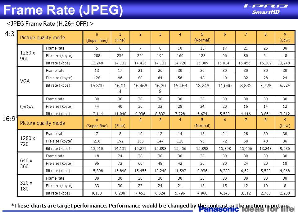 Frame Rate (JPEG) 4:3 16:9 <JPEG Frame Rate (H.264 OFF) >