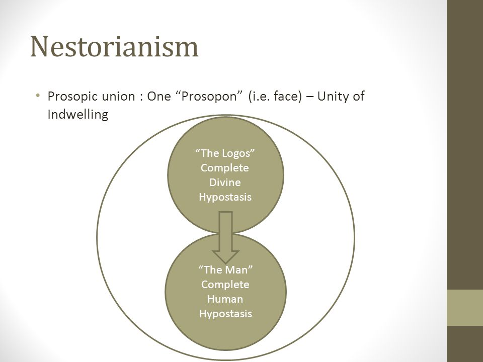 Nestorianism Prosopic union : One Prosopon (i.e. face) – Unity of Indwelling. The Logos Complete Divine Hypostasis.