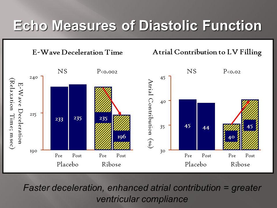 Echo Measures of Diastolic Function Atrial Contribution to LV Filling