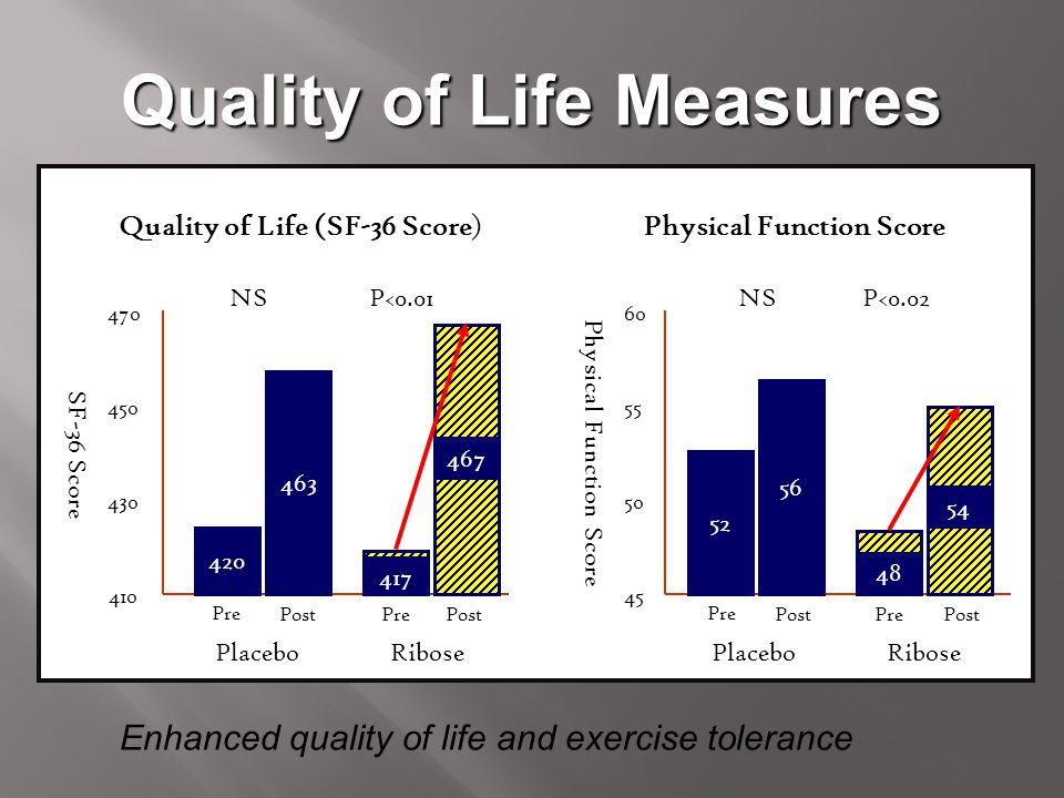 Quality of Life Measures Physical Function Score