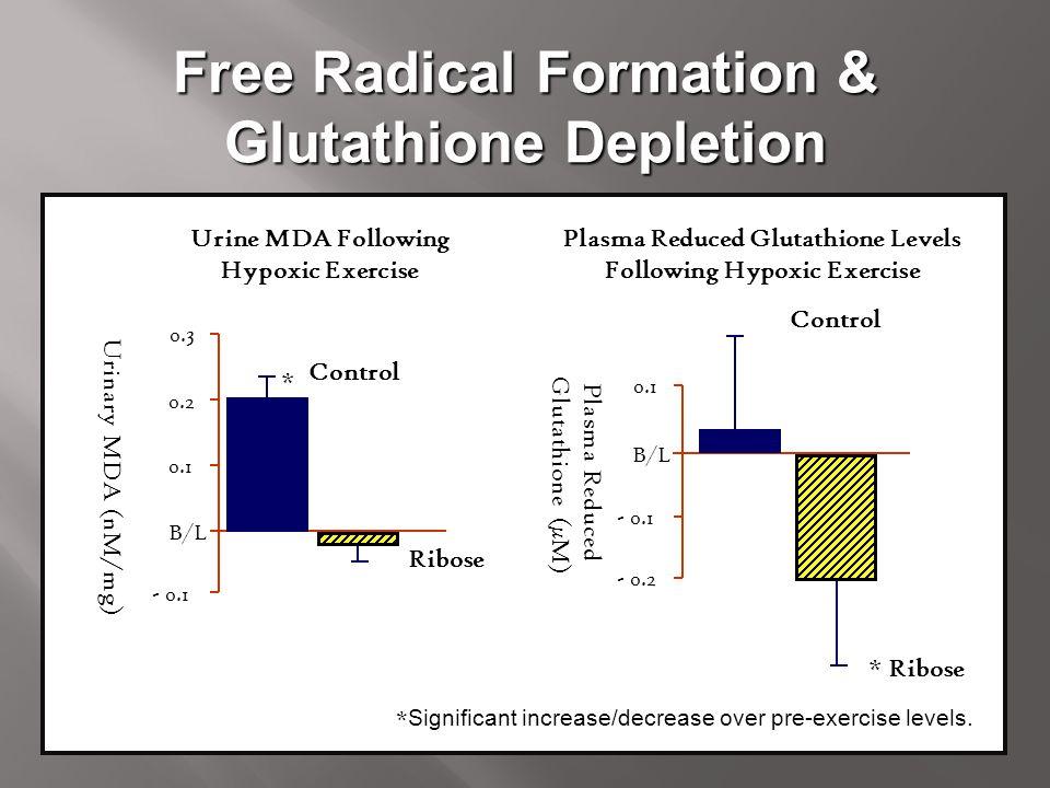 Free Radical Formation & Glutathione Depletion