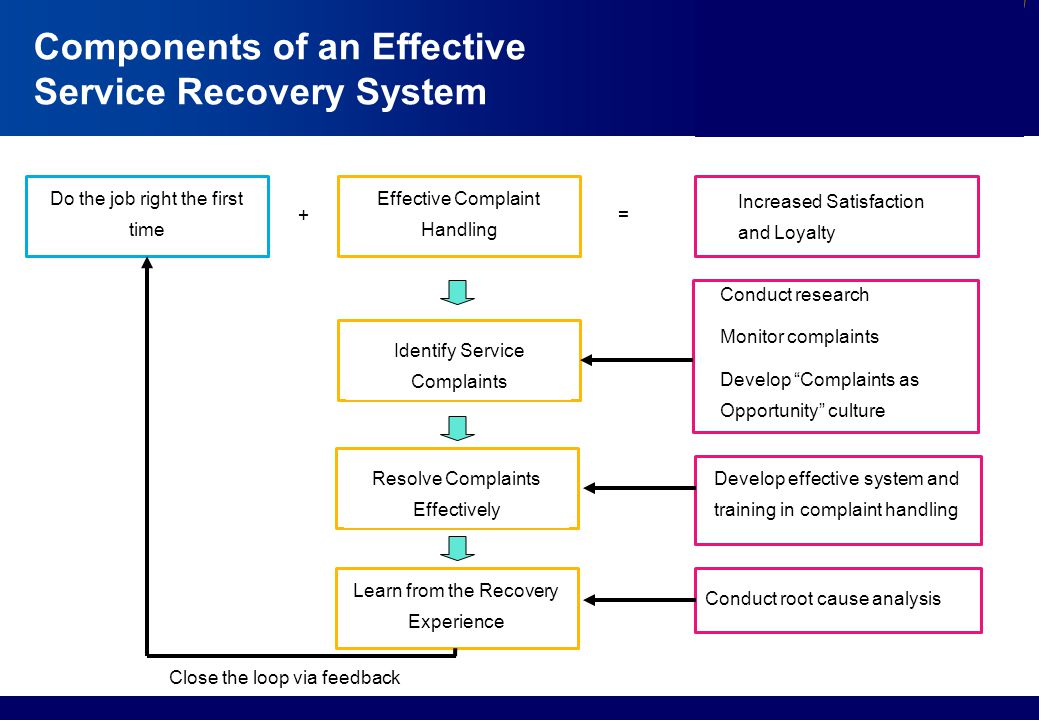 Components of an Effective Service Recovery System