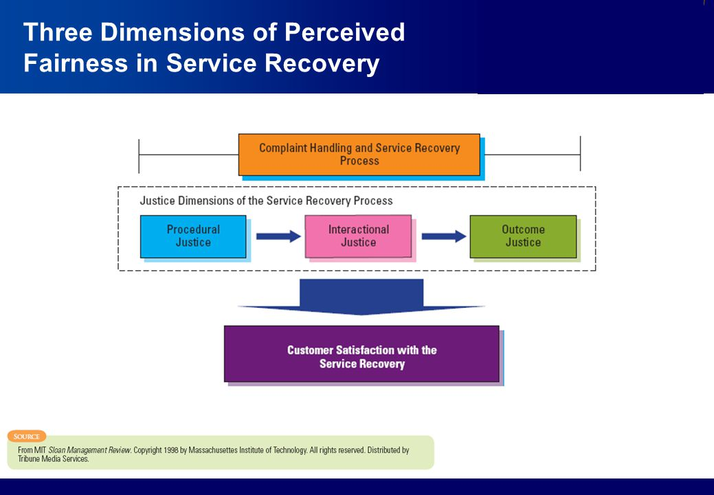 Three Dimensions of Perceived Fairness in Service Recovery