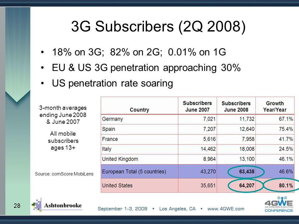 3G Subscribers (2Q 2008) 18% on 3G; 82% on 2G; 0.01% on 1G