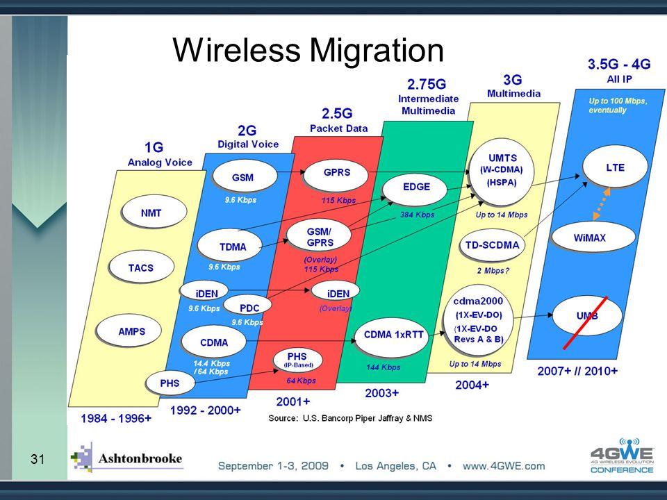 Wireless Migration