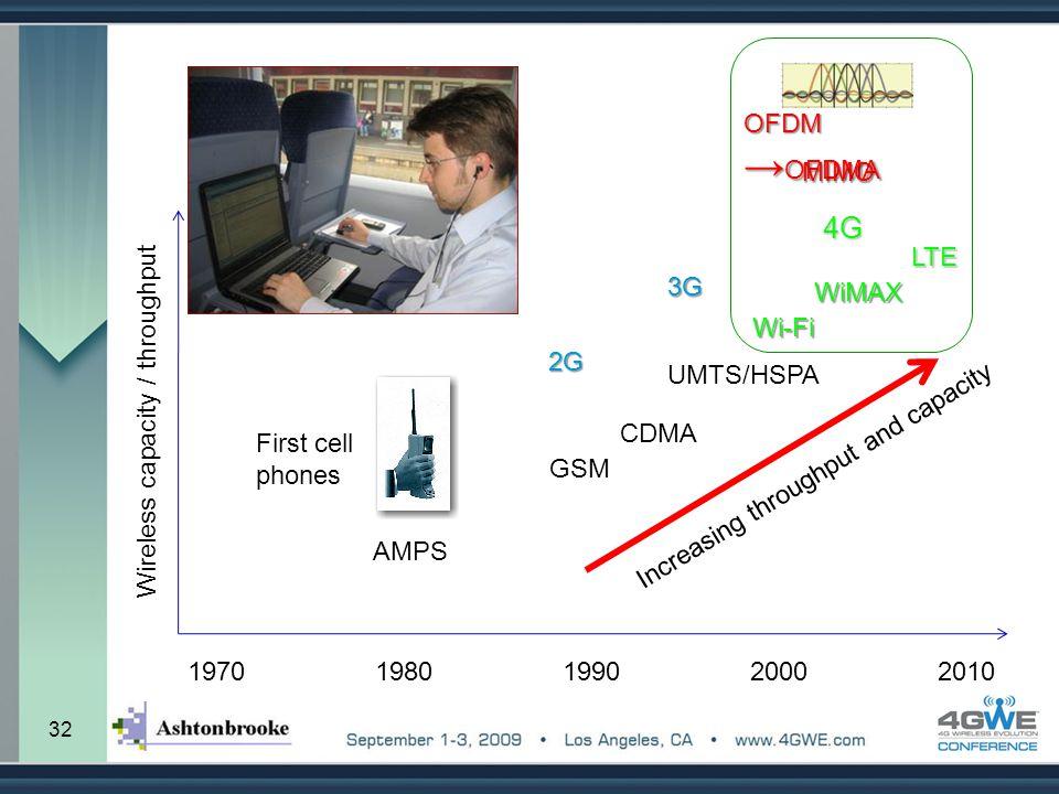 4G OFDM →OFDMA MIMO LTE 3G WiMAX Wi-Fi 2G UMTS/HSPA