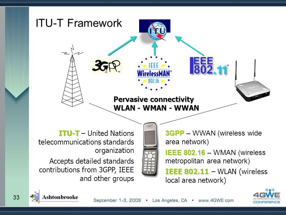 ITU-T Framework Pervasive connectivity WLAN - WMAN - WWAN